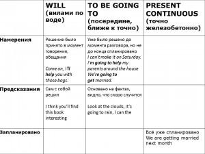 Таблица по будущим временам